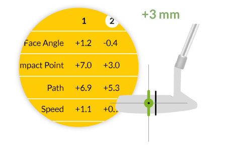 Hole More Putts screen showing data